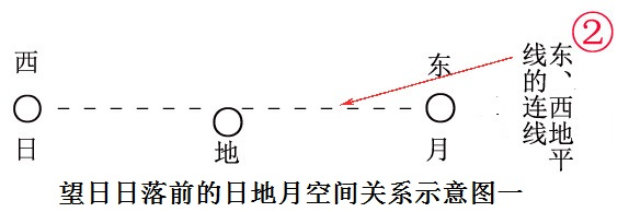 《释名》颠倒的望日望时日月方位由香港青年陈少静发现说明什么?